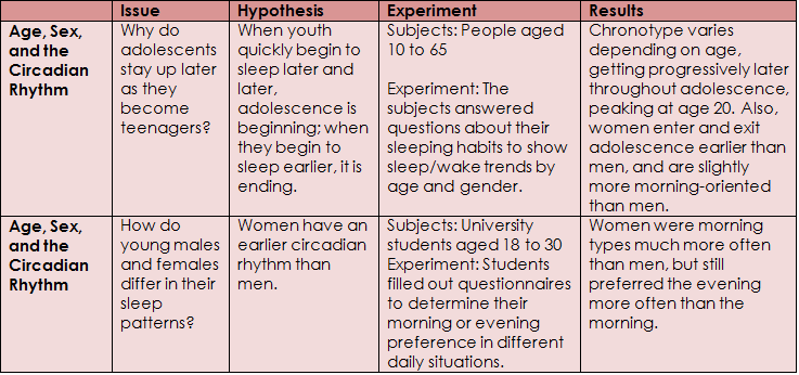 Sleeping habits questionnaire